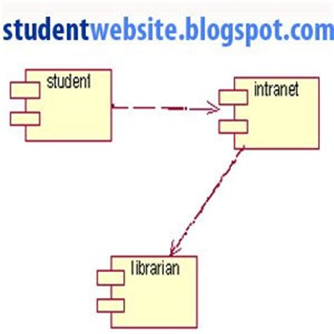 Design and Implementation of Computerized Library